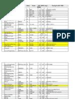 Motor List of Pellet Plant