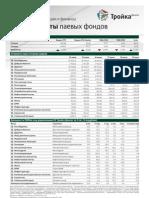 Обзоры паевых фондов