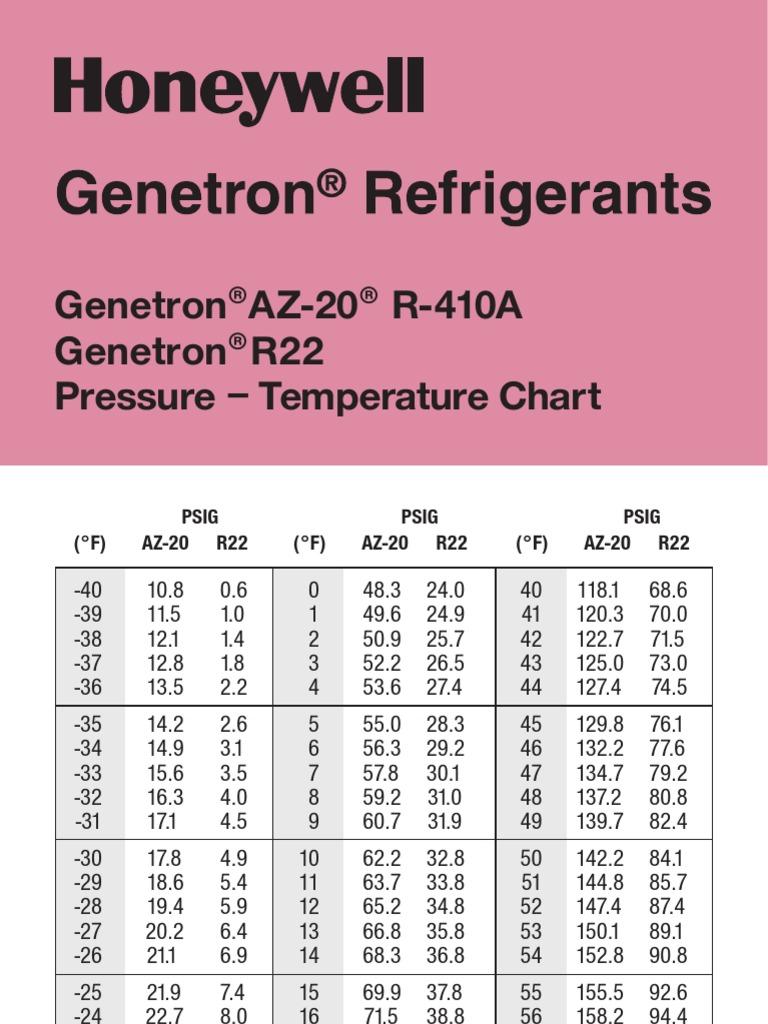 Genetron Az20 Pressure Temperature Chart Pressure Measurement Gases