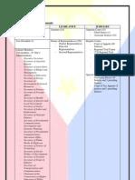 Philippine Gov't and Consti