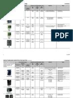 Circuit Breaker Identification Matrix