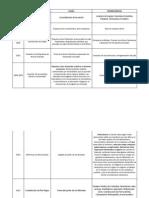 Linea de tiempo hechos políticos y sociales en Colombia 1810-1950