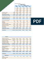 Desarrollo de la Actividad Nº 2 Analisis Financiero SENA