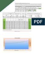 Perfil de Remanso Metodo integración gráfica