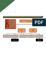 ASBCC Organizational Chart