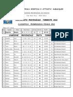 08/07/2012 5^Prova Class.Finale Camp.Prov.Ind. Sez.Padova FIPSAS Trota Torrente.