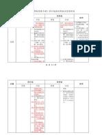 《重訂標點符號手冊》修訂版與試用版內容對照表