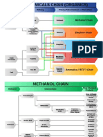 Chemical Industry Supply Chains