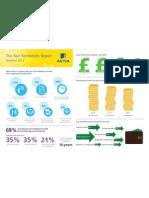 Infographic of Aviva Real Retirement Report Summer 2012