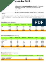 taux de réussite au bac en Bretagne - 2012