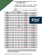 Jadual Waktu Imsak Dan Berbuka Puasa 2012 Zon 7 Negeri Sabah