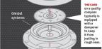 Marine Compasses