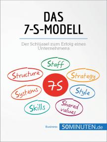 Das 7-S-Modell: Schlüssel zum Erfolg eines Unternehmens