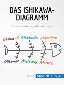 Das Ishikawa-Diagramm: Ursache-Wirkungs-Beziehungen