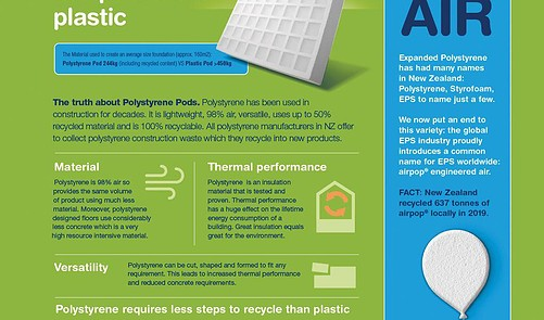 Read Polystyrene Out Performs Plastic Online